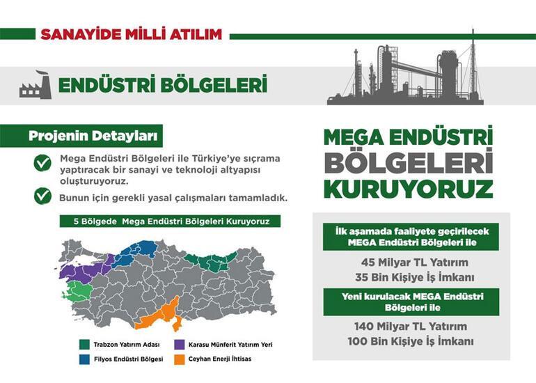 Cumhurbaşkanı Erdoğan Twitterdan duyurdu: Mega endüstri bölgeleri kurulacak