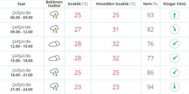 İstanbul'da şiddetli yağmur başladı… Meteoroloji uyardı