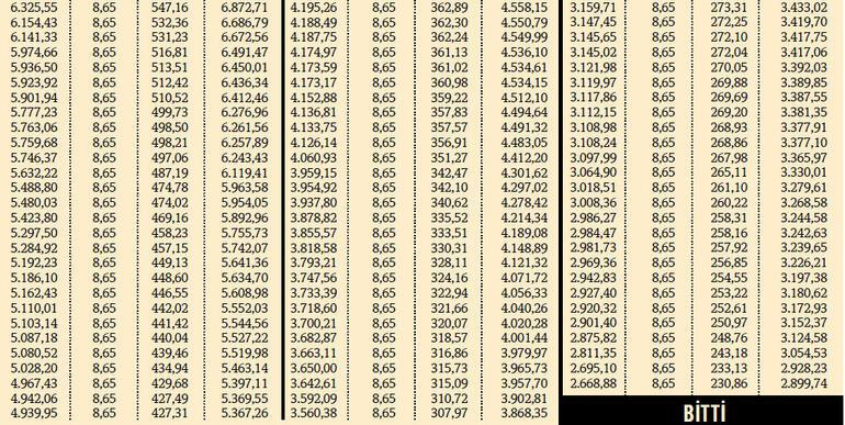 Kamu görevlisinin maaşı yüzde 8.65 artacak