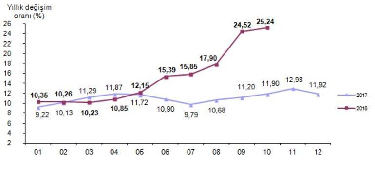 Son dakika... Ekim ayı enflasyon rakamları açıklandı