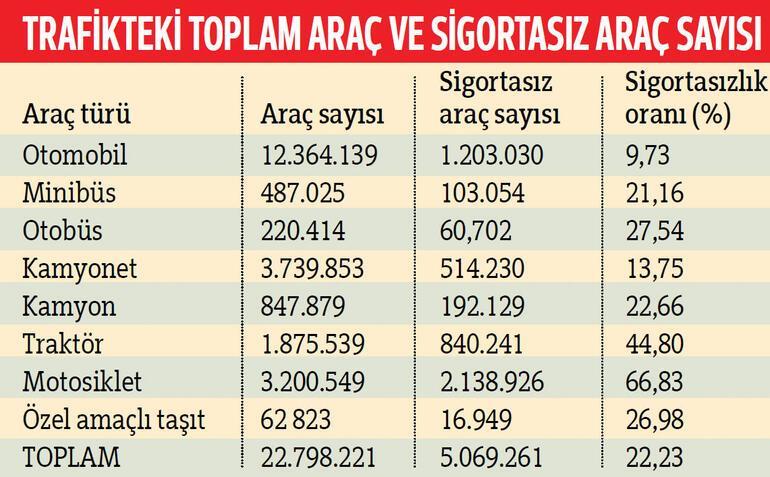 Drifte 5 bin sigortası olmayana 81 lira ceza