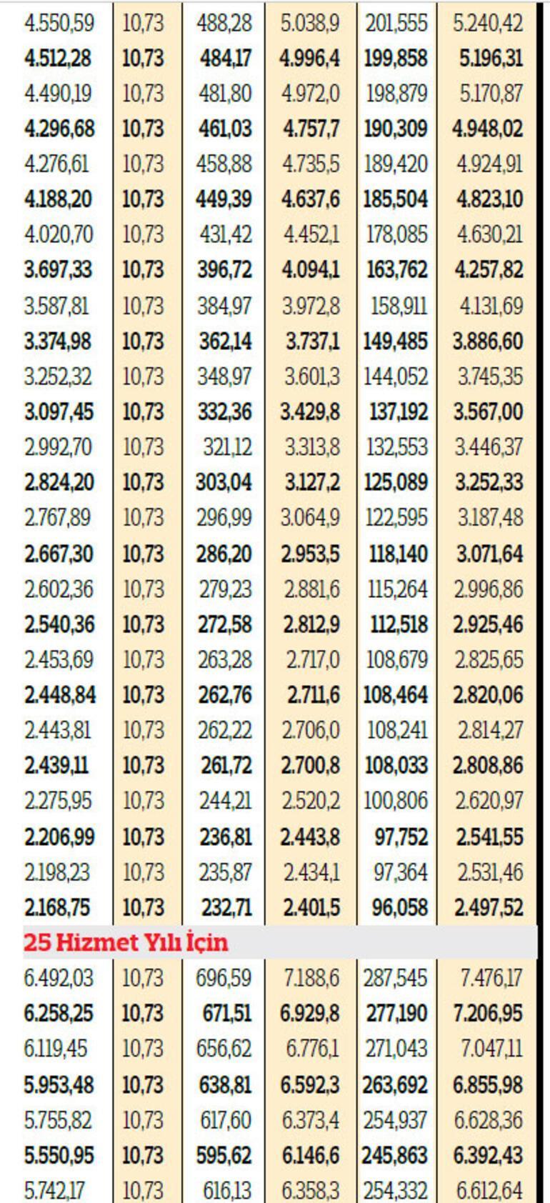 Memur emeklisine yüzde 10.73