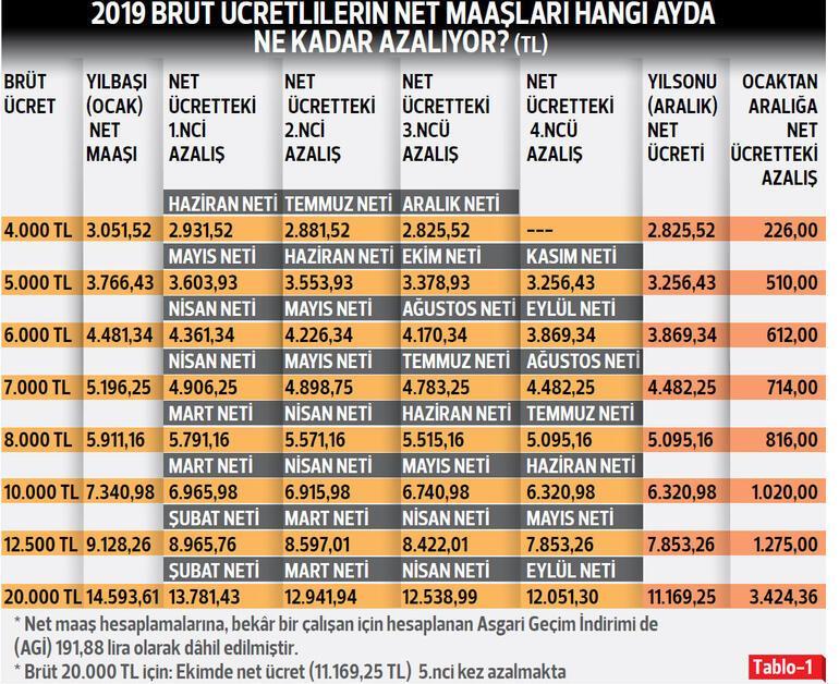 2019'da ücretler hangi ayda ne kadar azalacak