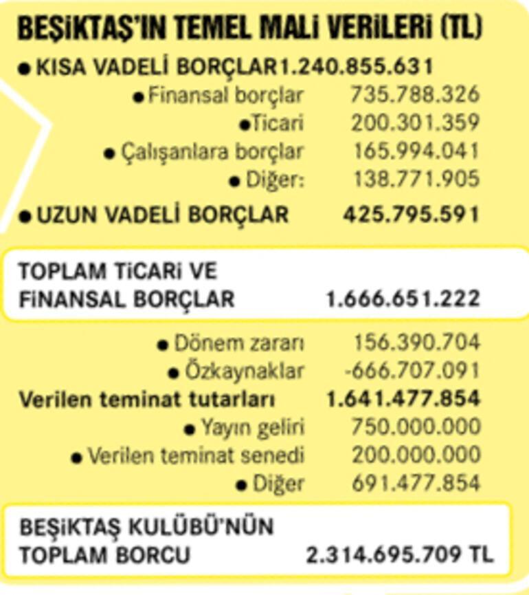 Çanlar Beşiktaş için çalıyor