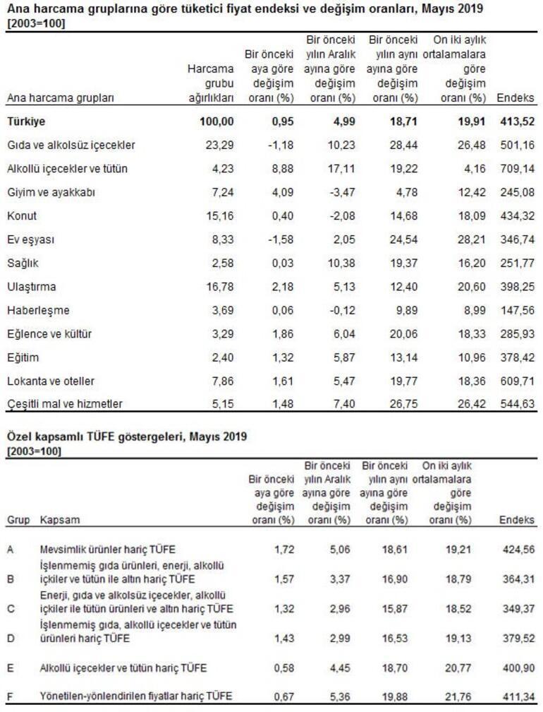 TÜİK Mayıs ayı enflasyonunu açıkladı