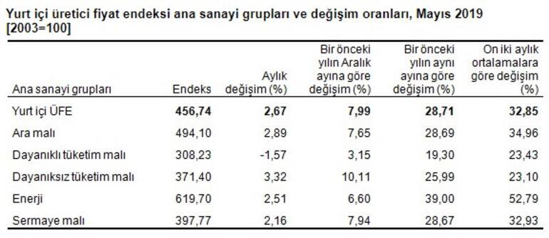 TÜİK Mayıs ayı enflasyonu