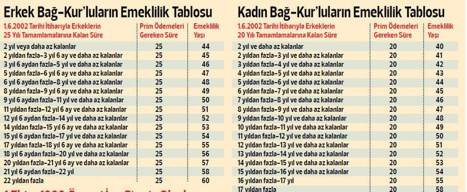 İşte, Bağ-Kur'luların emeklilik şartları