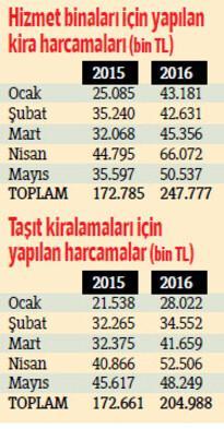 İlk 5 ayda kamunun 453 milyon lirası kiraya gitti