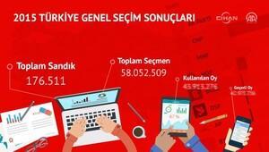Genel Seçim 2015 (Ankara, İstanbul, İzmir) oy oranları - sonuçları