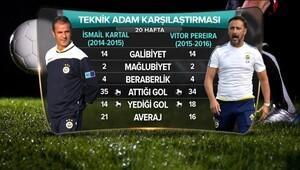 İsmail Kartal, Pereira'yı geride bıraktı!