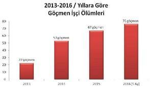 Türkiyede göçmen işçi ölümleri giderek artıyor