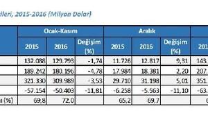 İhracat 2016 yılında 142.6 milyar dolarda kaldı