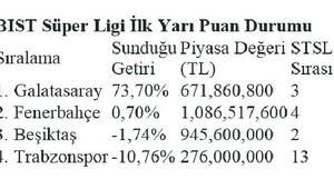 Galatasaray hisseleri Süper Lig ve Şampiyonlar Ligi lideri