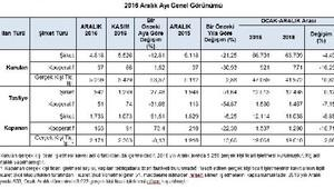 2016'da kurulan yabancı sermayeli şirketlerin yüzde 40'ı Suriyeli