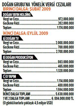 FETÖ'den Doğan Grubu'na 4.5 milyar dolarlık vergi kumpası