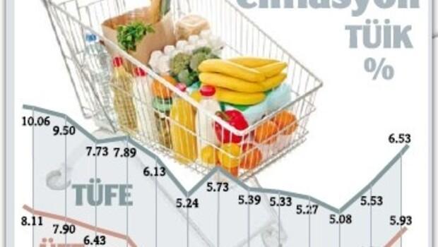 Enflasyon 2009'u 39 yılın 'dibinde' bitirdi, Merkez 'mektup'tan kurtuldu