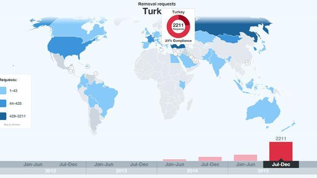Twitter 2015'in ikinci yarısı için 'şeffaflık raporu'nu açıkladı