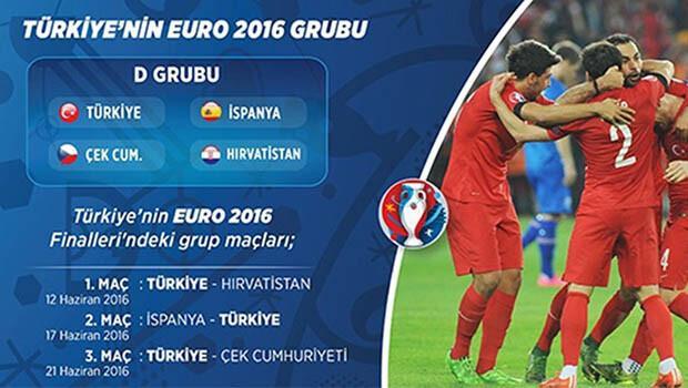 EURO 2016'da Milli Takımımızın da Yer Aldığı D Grubu'nu Tanıyalım