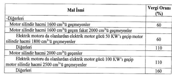 Otomotiv sektöründe ÖTVyi düzenleyen kararname yayımladı