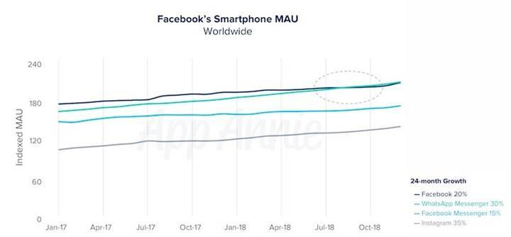 Boynuz kulağı geçti, Facebook WhatsApp'ın gerisinde kaldı!