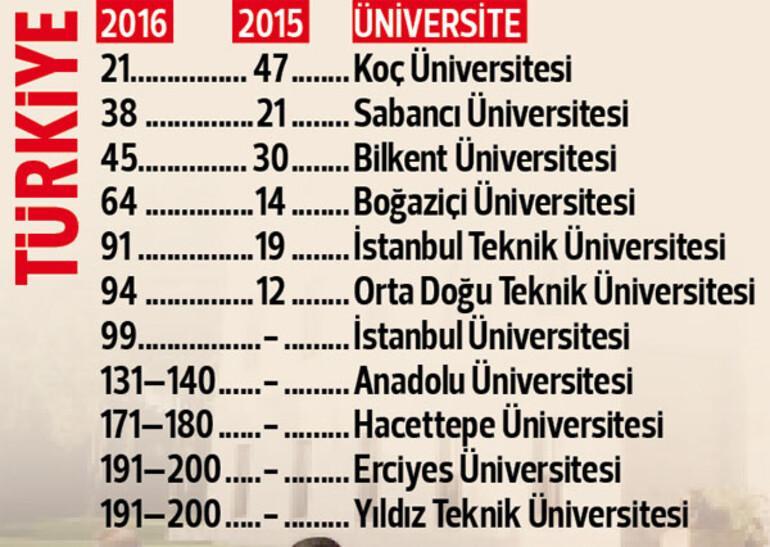 Asya'nın en iyileri arasında Türkiye'den 11 üniversite
