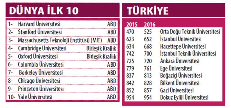 CWUR dünyanın en iyi 1000 üniversitesini sıraladı