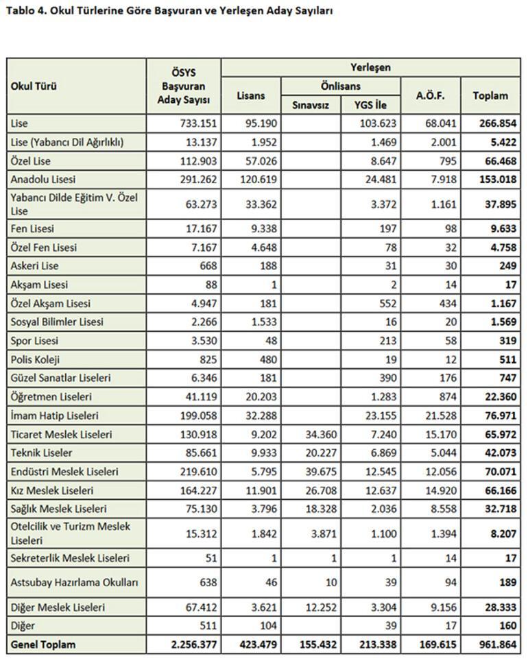 Üniversitelerde 60 bin kontenjan boş