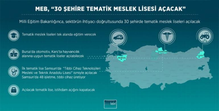 Bursa'da otomotiv Kars'ta hayvancılık