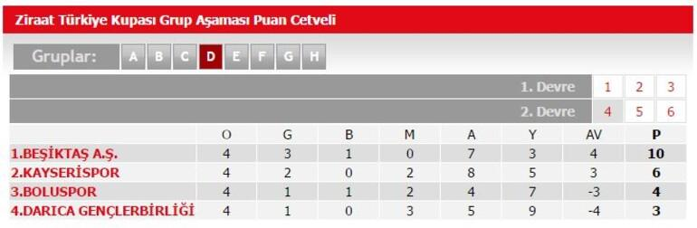 Kupada dev eşleşme: Beşiktaş-Fenerbahçe