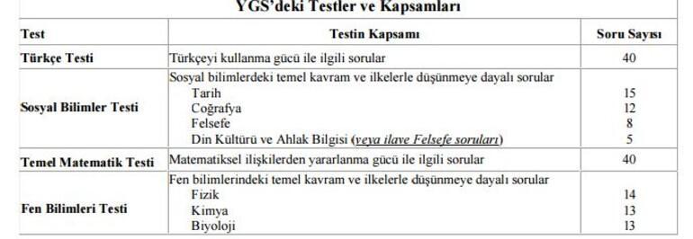 YGS başvurusu başladı İşte YGS konu dağılımı