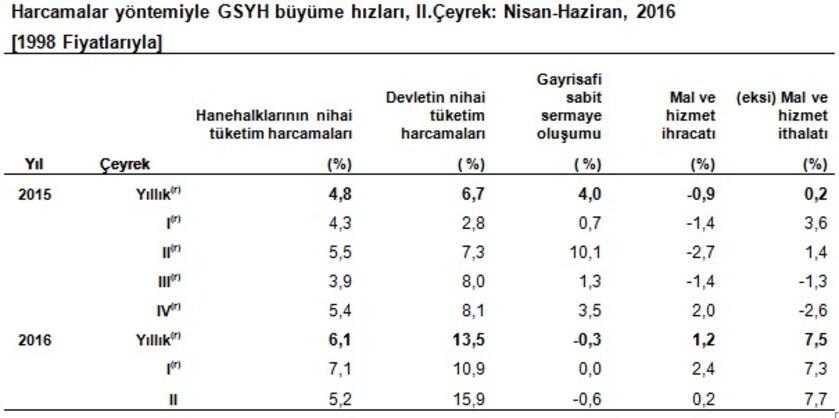 Türkiye ikinci çeyrekte yüzde 3.1 büyüdü