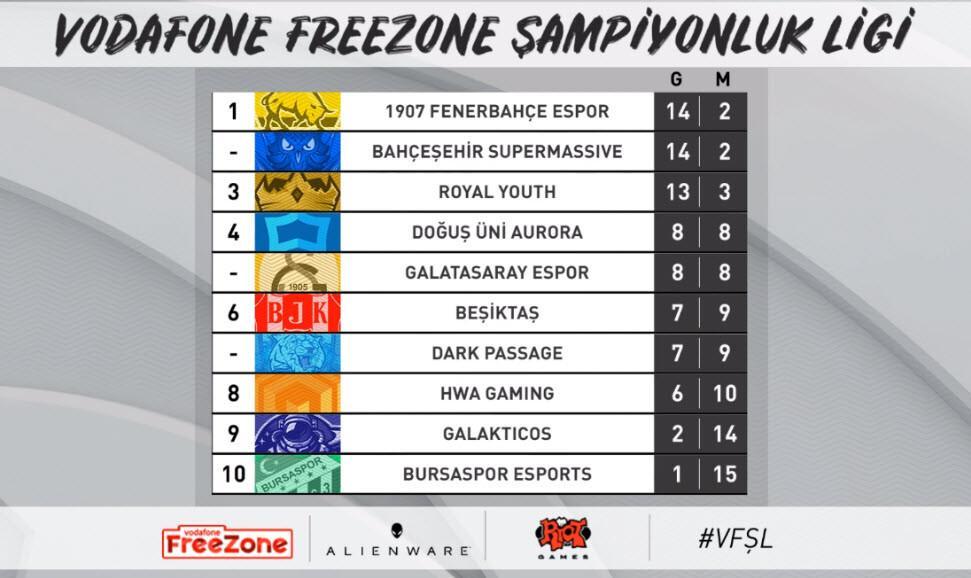 Espor derbisinde galibiyet Fenerbahçe'nin!