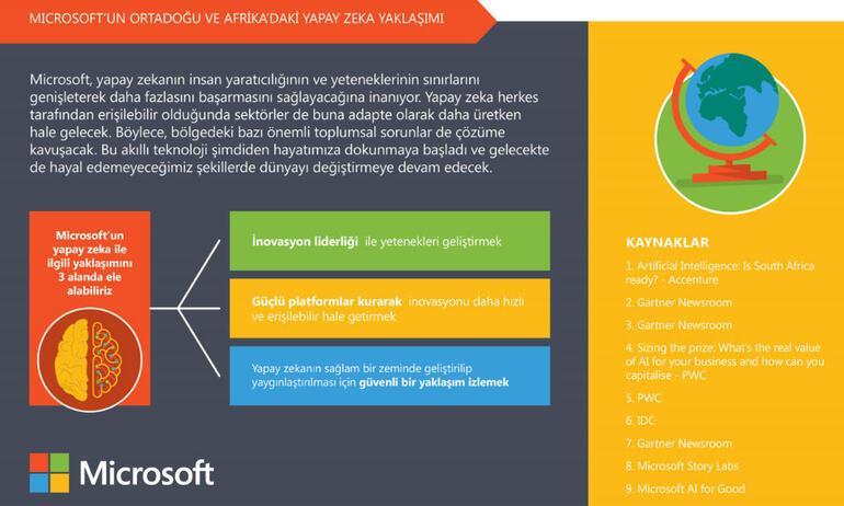 Microsoft'tan yapay zekâ rehberi