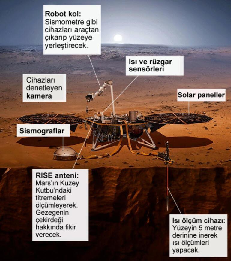 Son dakika... NASAnın Insight uzay aracı Marsa resmen ayak bastı