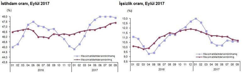 Son dakika... Eylül dönemi işsizlik oranı açıklandı