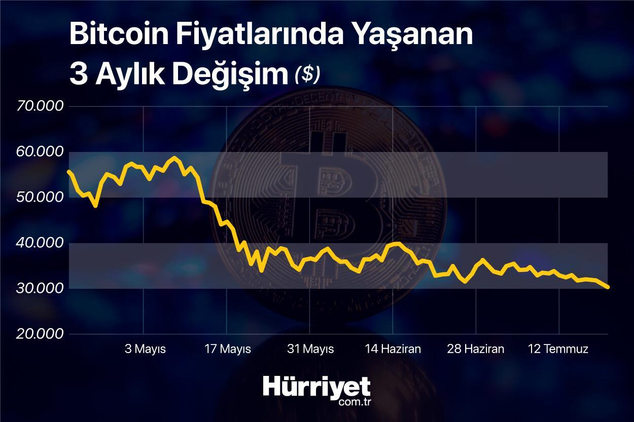 Bitcoin'de sert düşüş! 30 bin doların altına indi