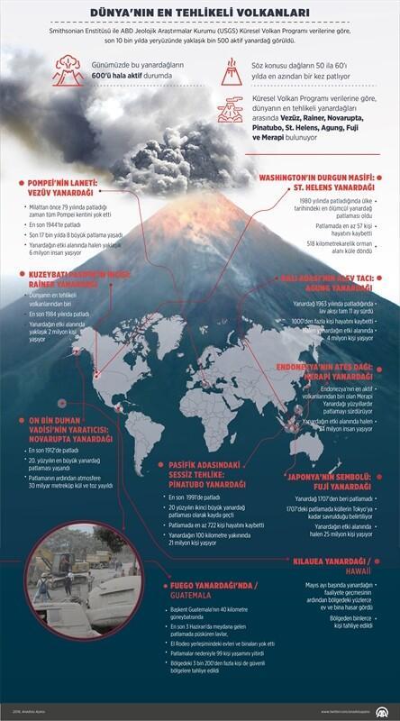 Dünya'nın en tehlikeli volkanları