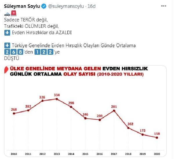 Bakan Soylu: Evden hırsızlık olayları günde 268'den 122'ye düştü