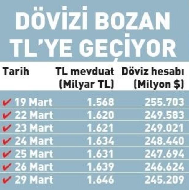 6066a0a44e3fe119388a3aeb - Türk Lirası'na güven artıyor! Dolar satışları hız kazandı... Mevduata avantaj devam ediyor