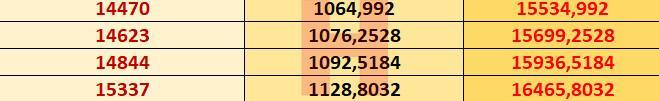 2021 Memur maaşı hesaplama tablosu Zamlı maaşlar 15 Ocak'ta alınacak.. İşte detaylar