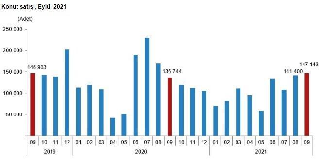 Eylül'de konut satışları arttı
