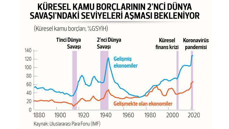 Bakan Albayrak, düşük kamu borç stokunun Türkiye'ye hareket alanı sağladığını söyledi; ''Elimizi güçlendiriyor'