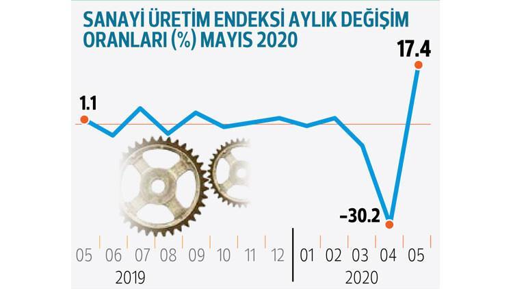 Sanayi üretimi mayısta yüzde 17.4 arttı... 'Çarklar yeniden hızlanıyor'
