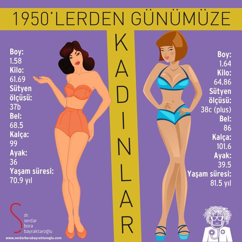 Kadınların Dönüşümü: 1950'li yıllardan günümüze